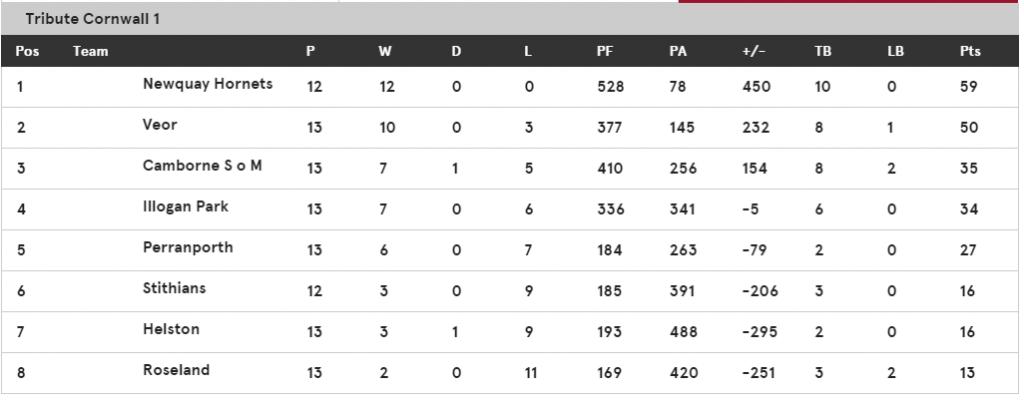 20150123 league table
