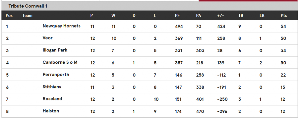 table with 2 games to go